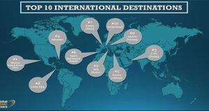 Η Αθήνα Νο5 MICE προορισμός διεθνώς στο 2017 Global Destination Index