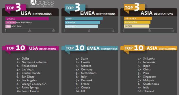 Συνεδριακός τουρισμός: Και τον Ιούλιο στους top προορισμούς της Ευρώπης η Ελλάδα!