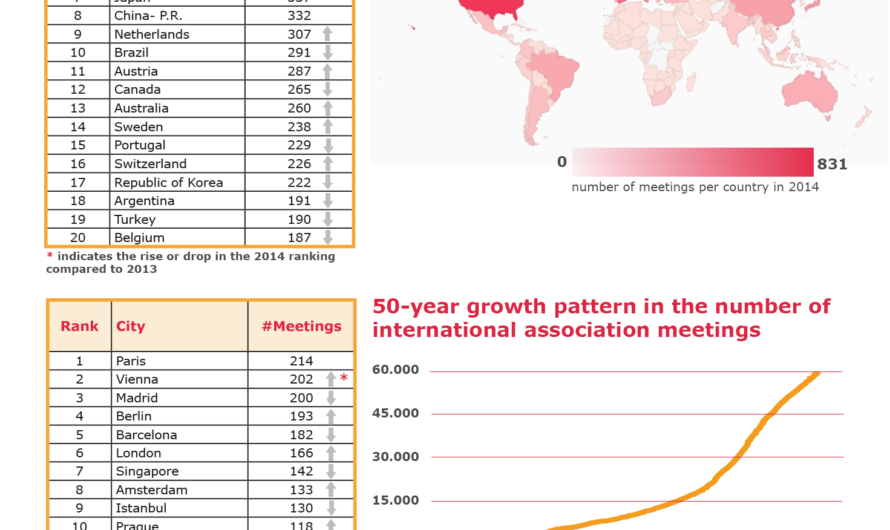 ICCA 2014 statistics released: Paris remains number one city, USA top country