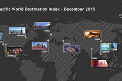 Η Ελλάδα βρίσκεται στους 9 κορυφαίους προορισμούς παγκοσμίως για τη διοργάνωση συνεδρίων