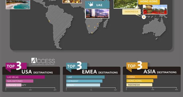 Συνεδριακός τουρισμός: Στους top προορισμούς της Ευρώπης η Ελλάδα!