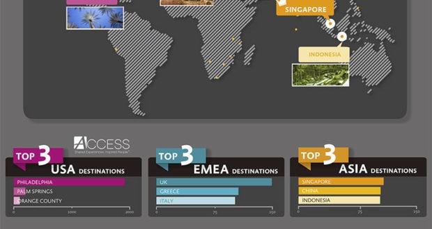 Συνεδριακός τουρισμός: H Eλλάδα δεύτερος κορυφαίος προορισμός στην περιοχή ΕΜΕΑ