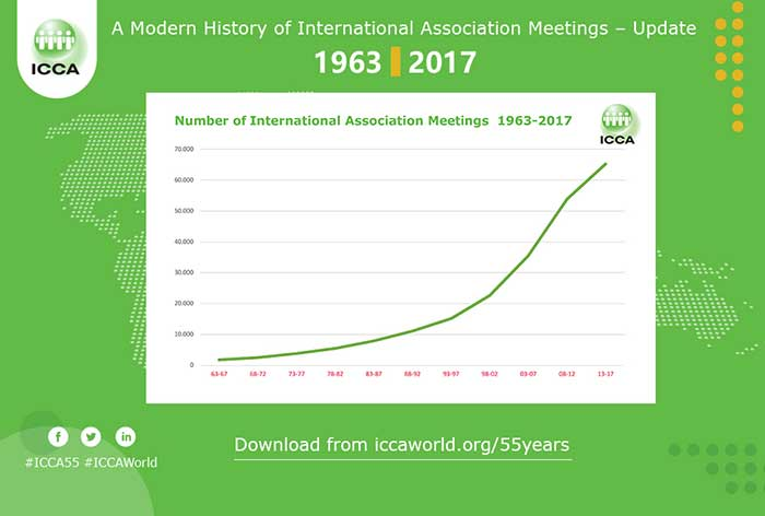 International association meetings market continues to show robust growth