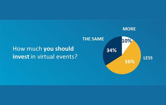 Η πλειοψηφία των χορηγών επιθυμεί να δει την επιστροφή συνεδρίων με φυσική παρουσία από το Φθινόπωρο!